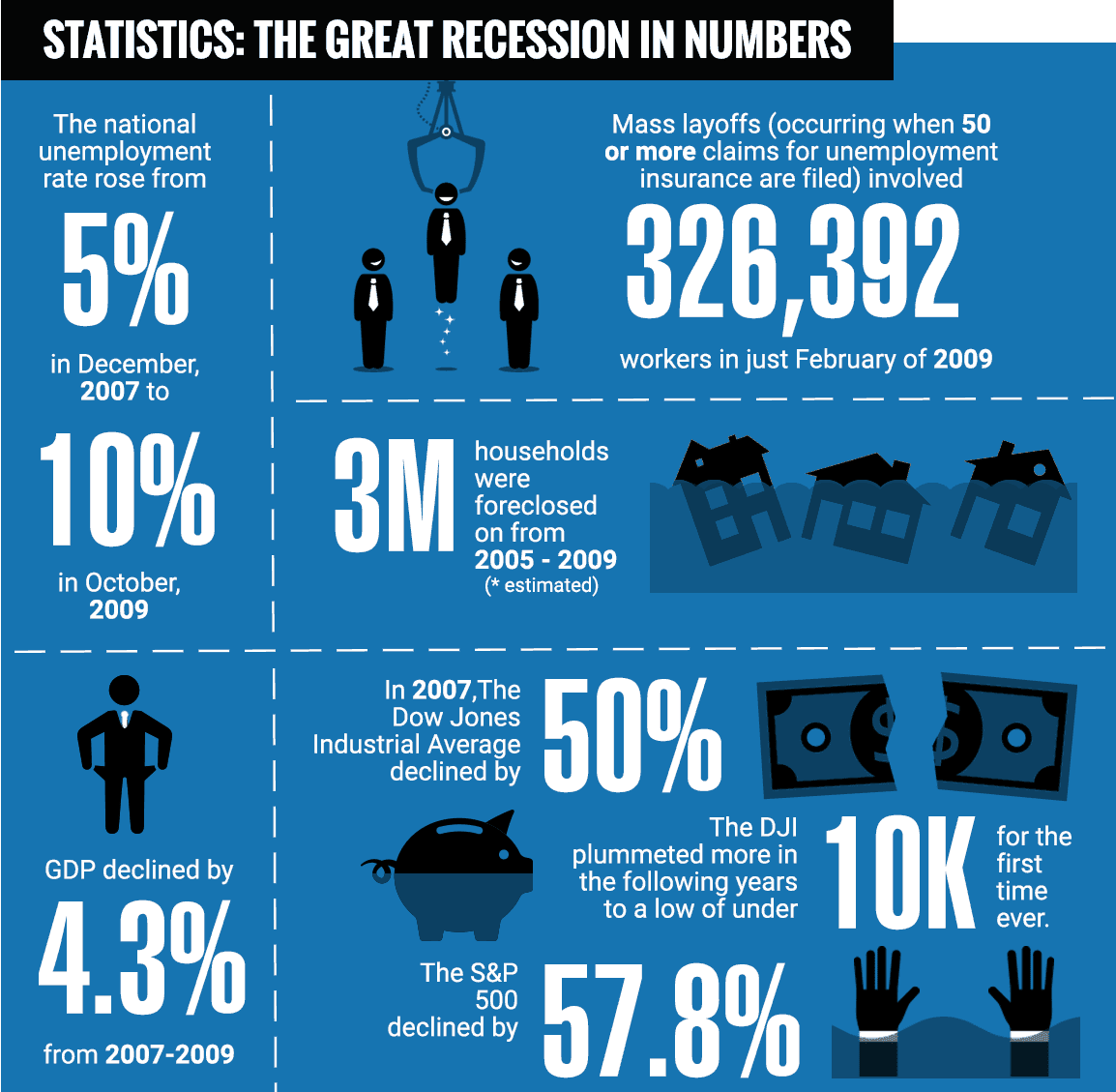 The Great Recession of 2008 in numbers