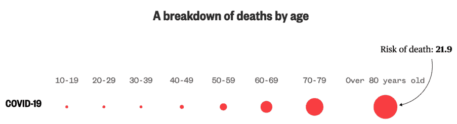 COVID19 (SARS-CoV-2) A breakdown of deaths by age