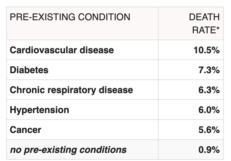 Coronavirus COVID-19 Death rate by pre-existing conditions