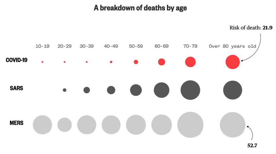 COVID-19 vs SARS vs MERS - A breakdown of deaths by age